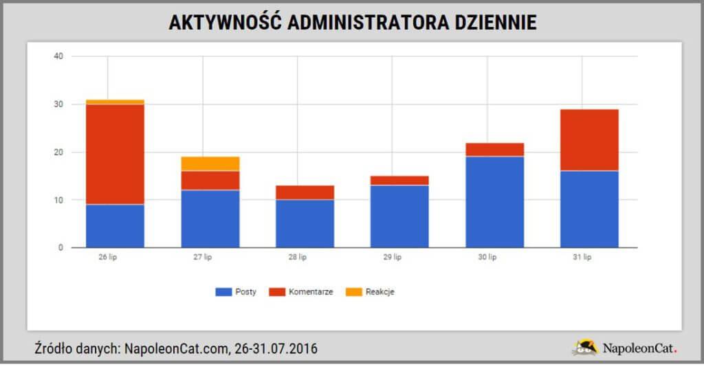 SDM na Facebooku_aktywnosc administratora dziennie_NapoleonCat