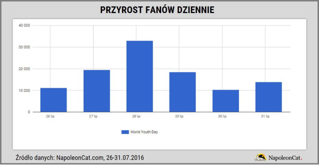 SDM na Facebooku_przyrost fanow dziennie_NapoleonCat
