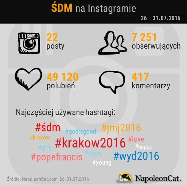 SDM na Instagramie_NapoleonCat
