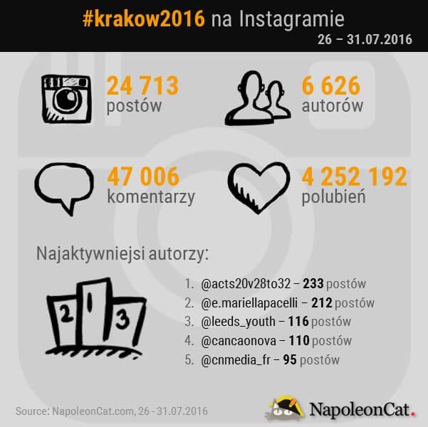 SDM na Instagramie_hashtag krakow2016_NapoleonCat