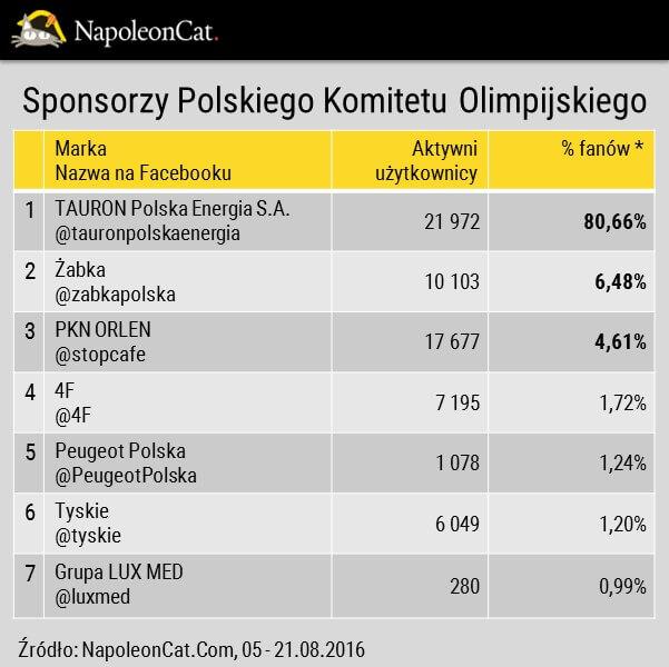 Sponsorzy Polskiego Komitetu Olimpijskiego na Facebooku_aktywni uzytkownicy_analityka Facebooka_NapoleonCat