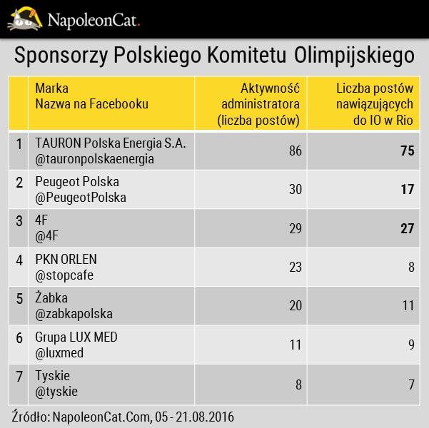 Sponsorzy Polskiego Komitetu Olimpijskiego na Facebooku_aktywnosc administratora_analityka Facebooka_NapoleonCat