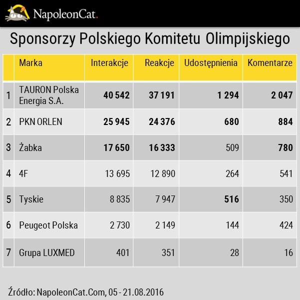 Sponsorzy Polskiego Komitetu Olimpijskiego na Facebooku_interakcje na Facebooku_analityka Facebooka_ NapoleonCat