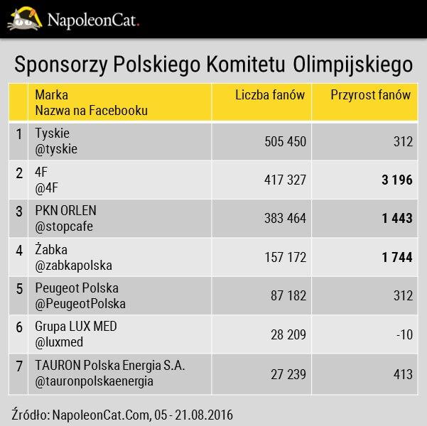 Sponsorzy Polskiego Komitetu Olimpijskiego na Facebooku_liczba fanow_analityka Facebooka NapoleonCat