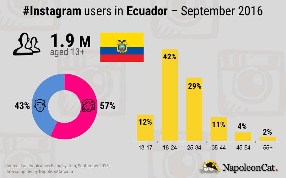 Instagram users demographic in Ecuador - September 2016