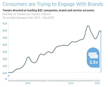 tweets directed at leading B2C companies_brands_and service accounts