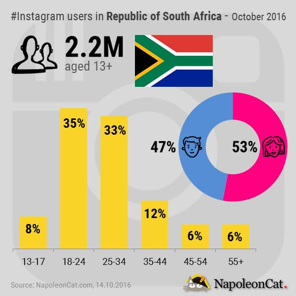 Instagram users in Republic of South Africa in October 2016_Instagram users demographics_NapoleonCat.com