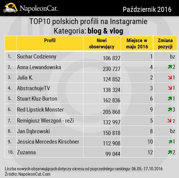 Najwieksze profile na Instagramie_kategoria blog_vlog_przyrost obserwujacych_zmiana w rankingu_zmiany wzgledem maja 2016_dane NapoleonCat