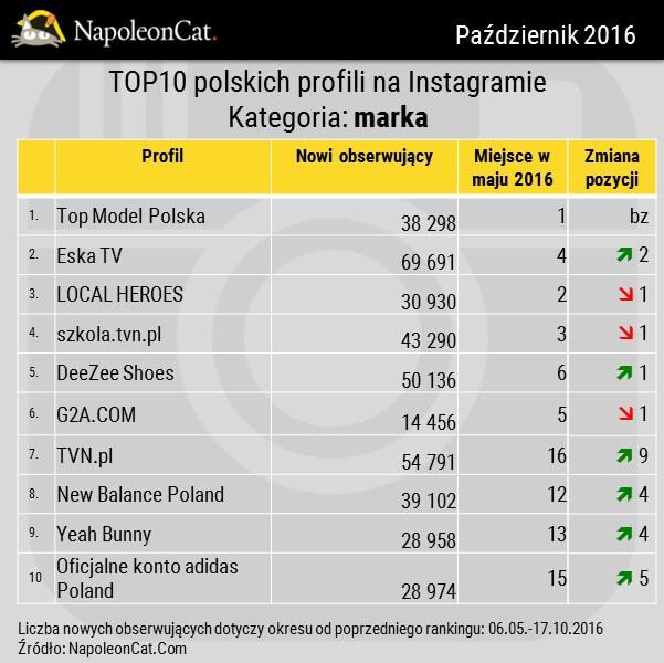 Najwieksze profile na Instagramie_kategoria marka_przyrost obserwujacych_zmiana w rankingu_zmiany wzgledem maja 2016_dane NapoleonCat