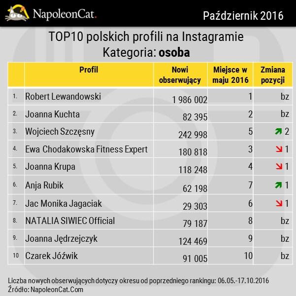 Najwieksze profile na Instagramie_kategoria osoba_przyrost obserwujacych_zmiana w rankingu_zmiany wzgledem maja 2016_dane NapoleonCat