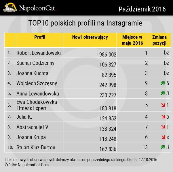 Najwieksze profile na Instagramie_przyrost obserwujacych_zmiana w rankingu_zmiany wzgledem maja 2016_dane NapoleonCat