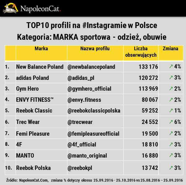 NapoleonCat_Instagram_Polska_najwieksze profile_sportowa marka odziezowa obuwnicza