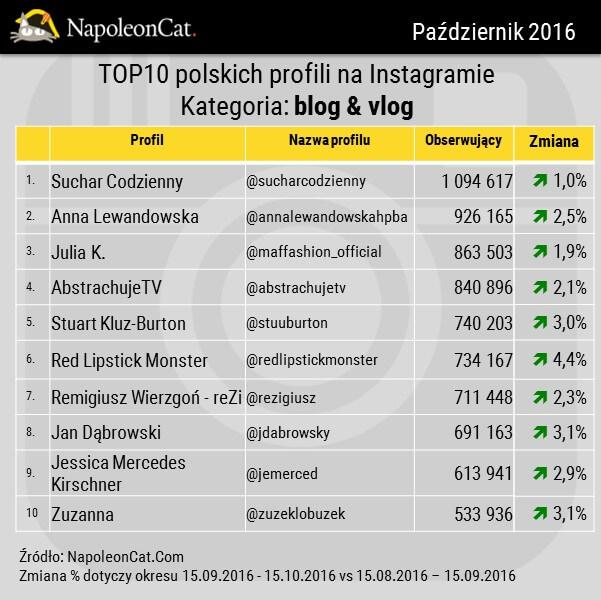 NapoleonCat_Instagram_TOP10_najpopularniejszych blogerow i vlogerow na Instagramie_20161015