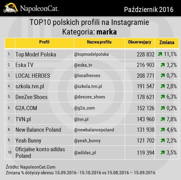 NapoleonCat_Instagram_TOP10_najpopularniejszych profili marek na Instagramie_kategoria MARKA_20161015