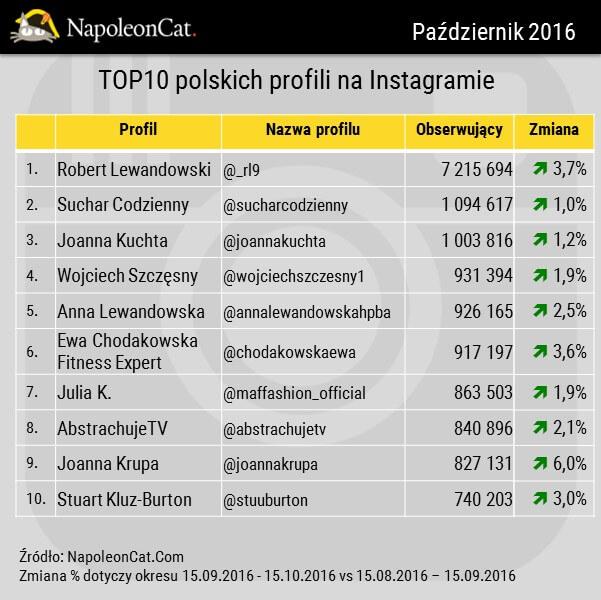 NapoleonCat_Instagram_TOP10_najpopularniejszych profili na Instagramie_20161015
