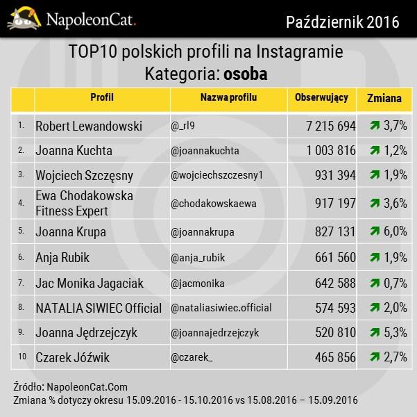 NapoleonCat_Instagram_TOP10_najpopularniejszych profili osob na Instagramie_kategoria OSOBA_20161015