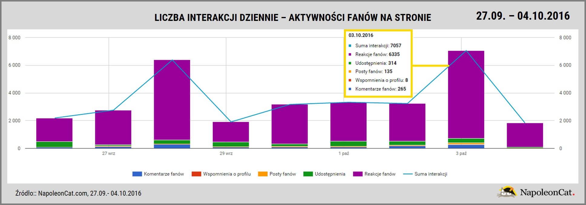 czarny protest_liczba interakcji dziennie_Facebook_NapoleonCat.com