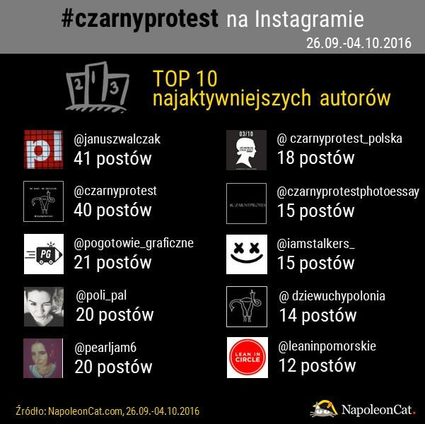 hashtag czarnyprotest na Instagramie_najbardziej aktywni autorzy postow z hashtagiem czarnyprotest_NapoleonCat.com