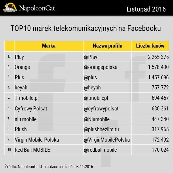 Najwieksze marki telekomunikacyjne na Facebooku_ranking telekomow na Facebooku_listopad2016_analityka Facebooka w NapoleonCat