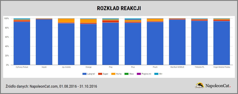 Najwieksze telekomy na Facebooku_rozklad reakcji_analityka facebooka_NapoleonCat