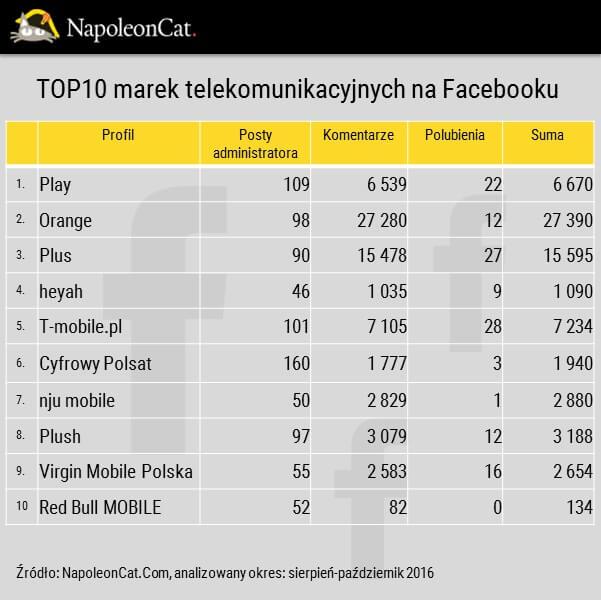 Ranking najwiekszych marek telekomunikacyjnych na facebooku_aktywnosc administratorow stron marek telekomunikacyjnych_analityka facebooka_NapoleonCat
