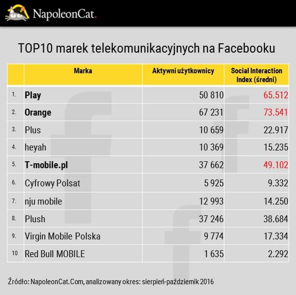 Ranking najwiekszych marek telekomunikacyjnych na facebooku_najaktywniejsi fani