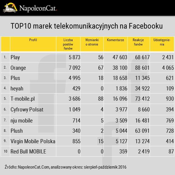 Ranking najwiekszych marek telekomunikacyjnych na facebooku_zaangazowanie na facebooku_liczba interakcji_analityka facebooka_NapoleonCat