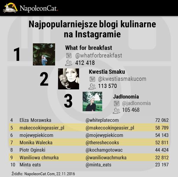 blogi kulinarne na Instagramie_ranking_top10_NapoleonCat