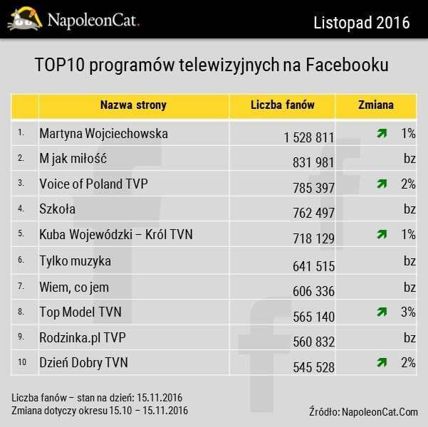 najbardziej lubiane programy telewizyjne na Facebooku_ranking_NapoleonCat.com