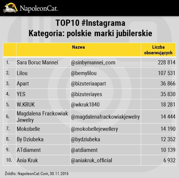 polskie marki jubilerskie_bizuteria na Instagramie_ranking_analityka Instagrama w NapoleonCat