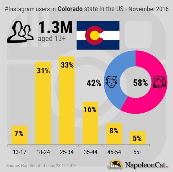 Instagram users in Colorado state in the United States_Instagram user demographics in Colorado state in the United States_Instagram analytics in NapoleonCat