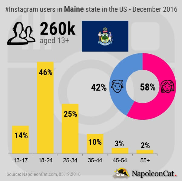 Instagram users in Maine state in the United States_Instagram user demographics in Maine state in the United States_Instagram analytics in NapoleonCat