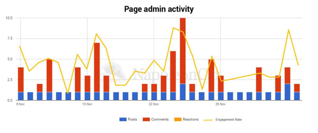 Facebook_page_admin_activity_and_engagement_rate_corelations-Facebook_and_social_media_analytics_tool_NapoleonCat