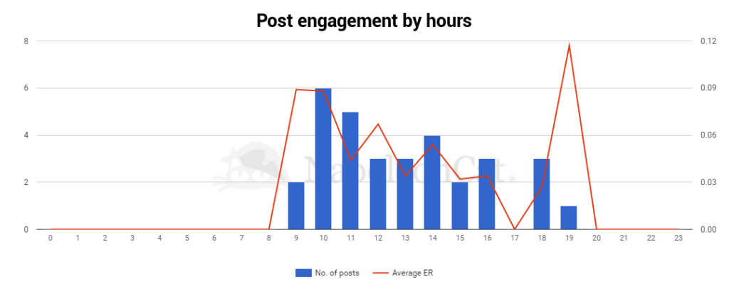 Facebook_page_posts_engagement_by_hours_screen from NapoleonCat analytics-social_media_analytics_tool