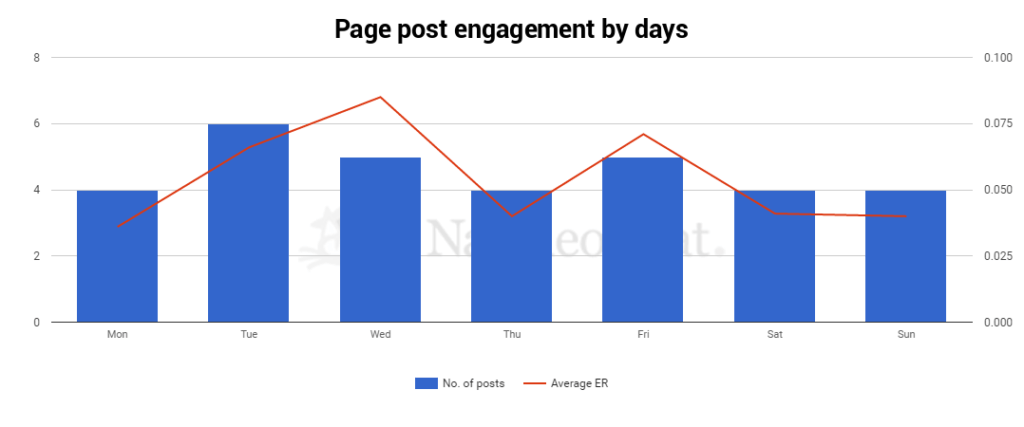Facebook_page_posts_engagement_screen from NapoleonCat analytics-social_media_analytics_tool