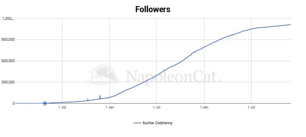 Liczba obserwujacych profil Suchara Codziennego na Instagramie_dane NapoleonCat