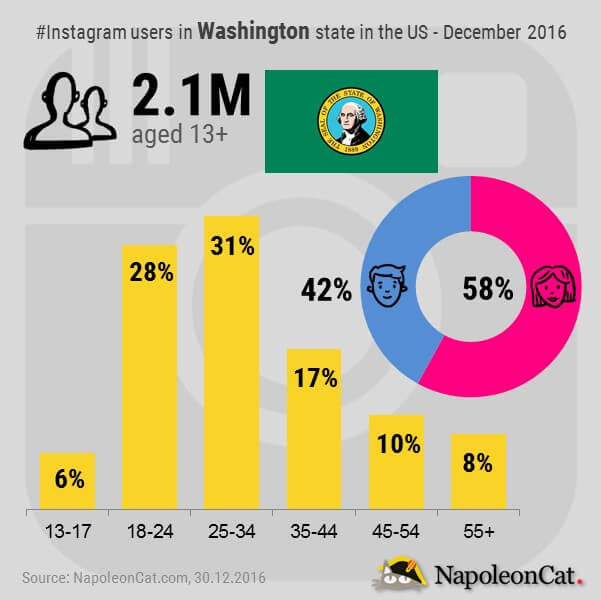 Instagram users in Washington state in the United States_Instagram user demographics in Washington state in the United States_Instagram_Instagram analytics in NapoleonCat