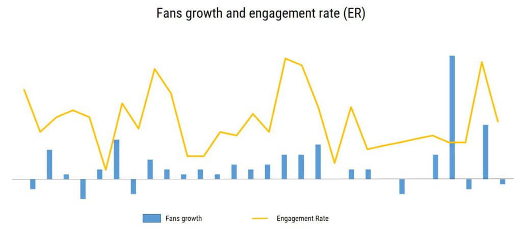 fans_growth_engagement_rate_in_NapoleonCat_analytics