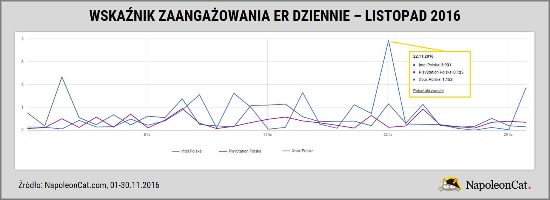 najbardziej_angazujace_konta_najpopularniejszych_marek_elektronicznych_na_Facebooku_analityka_facebooka_NapoleonCat.com