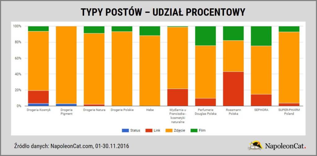 najpopularniejsze-drogerie-perfumerie-na-Facebooku-w-Polsce_rodzaje-tresci-publikowanych-przez-administratorow-stron-na-Facebooku_dane-NapoleonCat