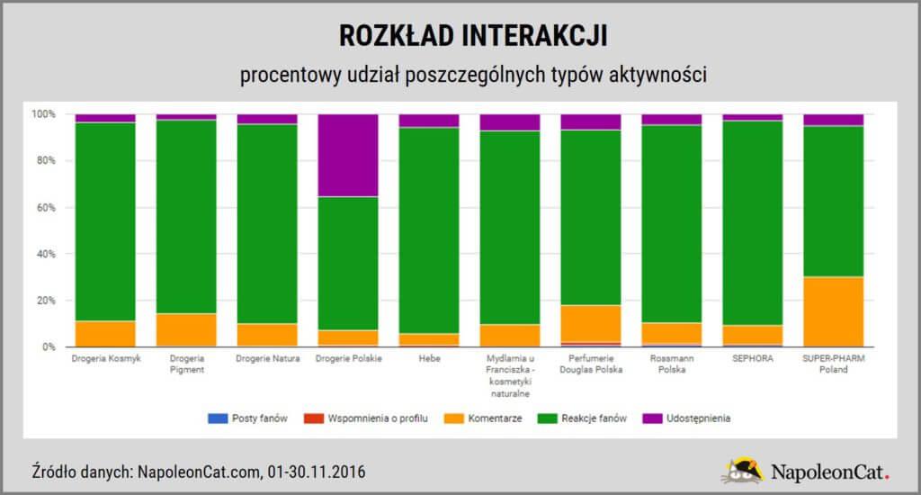 najpopularniejsze-drogerie-perfumerie-na-Facebooku-w-Polsce_rozklad-interakcji-dziennie_dane-NapoleonCat