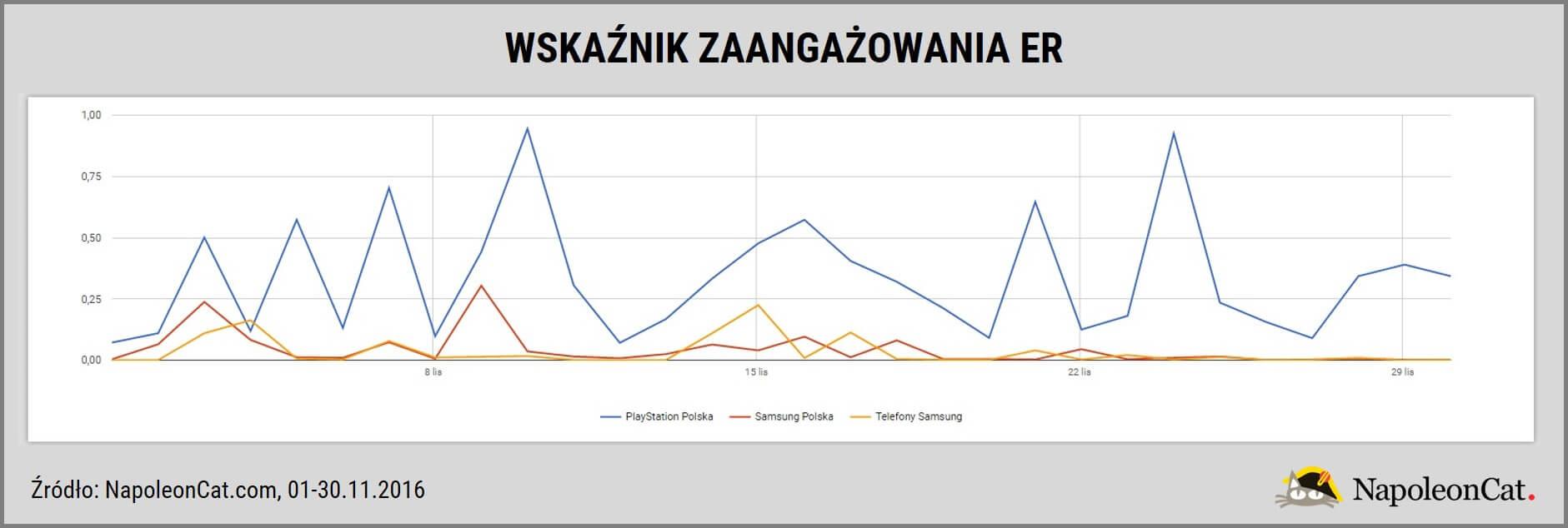 najpopularniejsze_marki_elektronieczne_na_Facebooku-listopad2016_wskaznik_zaangazowania-dane_NapoleonCat.com