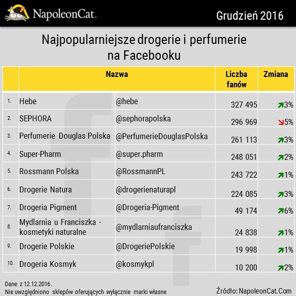 ranking-social-media_najpopularniejsze-drogerie-perfumerie-na-Facebooku-w-Polsce_analityka-Facebooka_dane-NapoleonCat