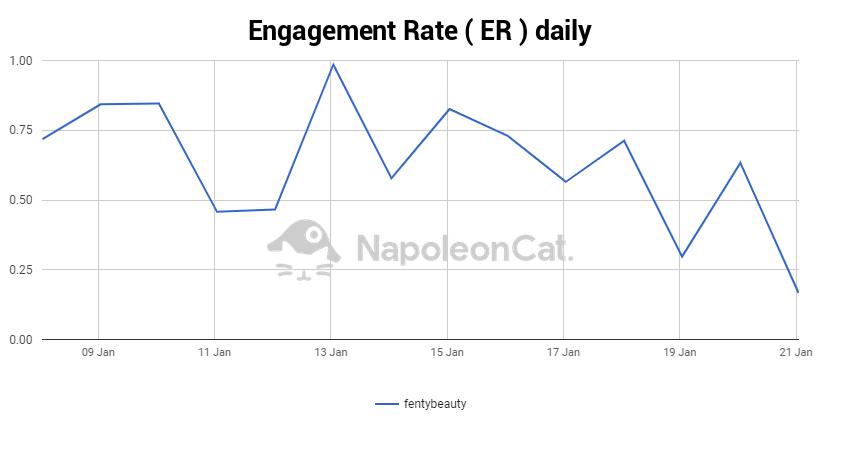 NapoleonCat Analytics Facebook engagement rate