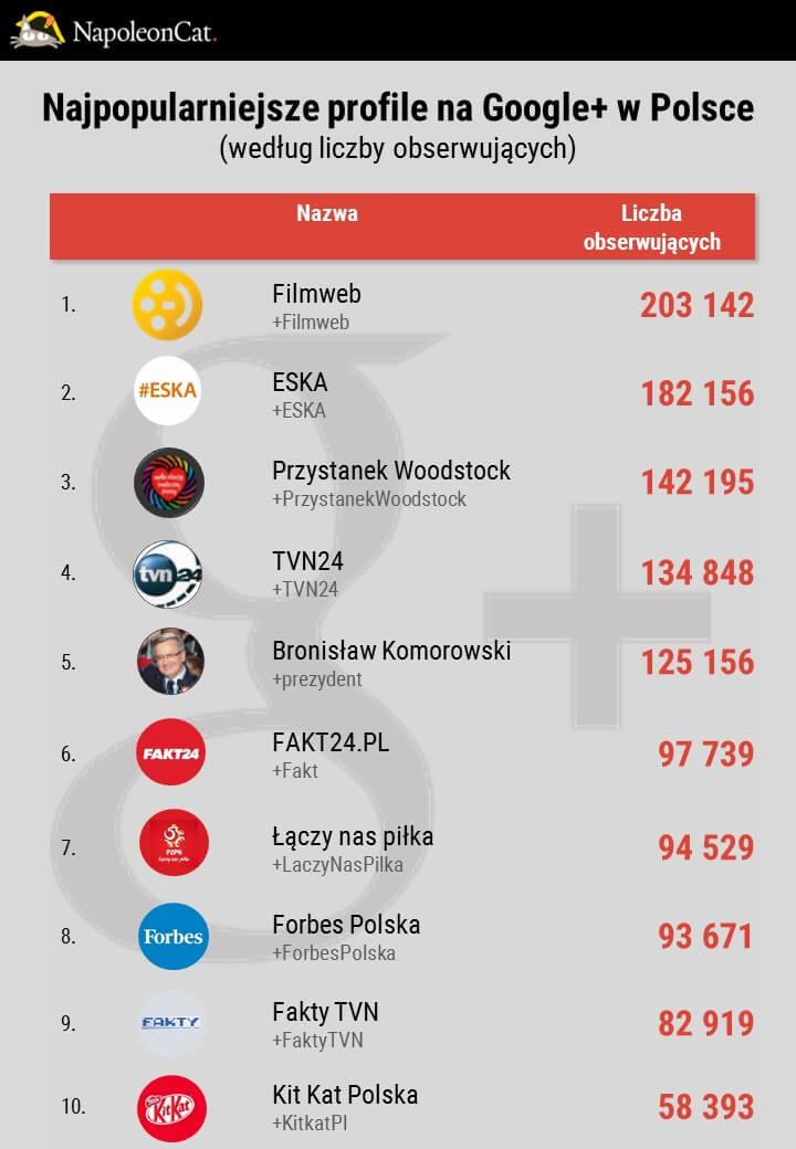 Najpopularniejsze profile na Google Plus w Polsce w 2016_dane NapoleonCat