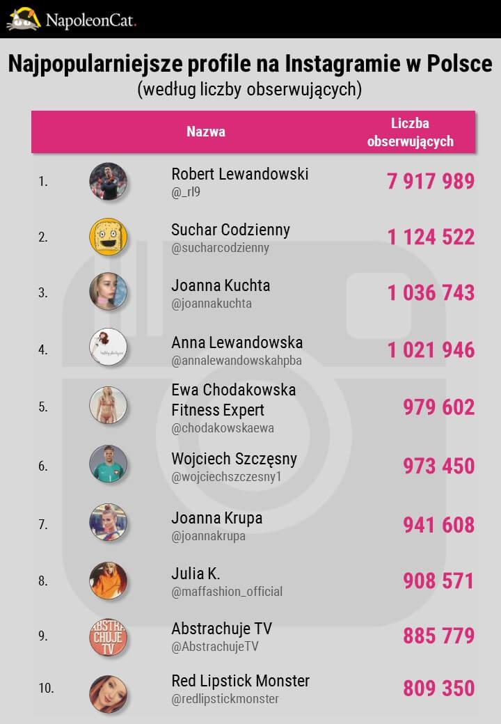 Najpopularniejsze profile na Instagramie w Polsce w 2016_analityka Instagrama i social media w NapoleonCat