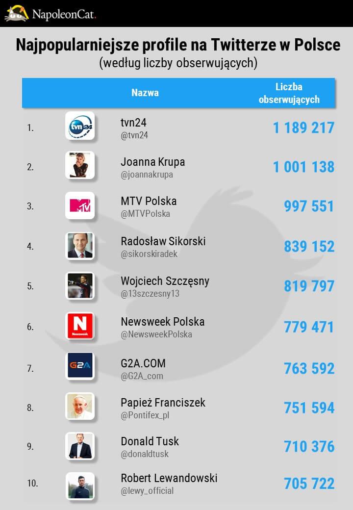 Najpopularniejsze profile na Twitterze w Polsce w 2016_dane NapoleonCat