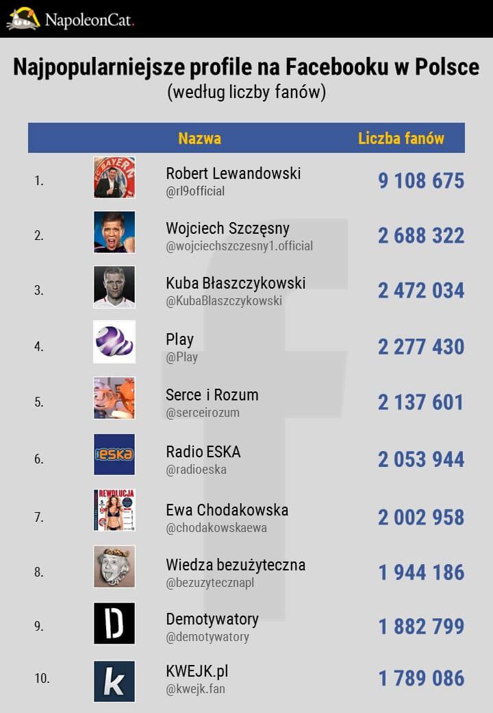 Najpopularniejsze strony na Facebooku w Polsce_dane NapoleonCat