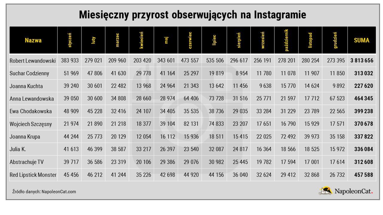Najwieksze-profile-na-Instagramie-w-Polsce-2016_liczba-obserwujacych-miesiecznie_analityka-social-media-w-NapoleonCat