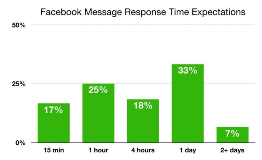 Expected Facebook response times